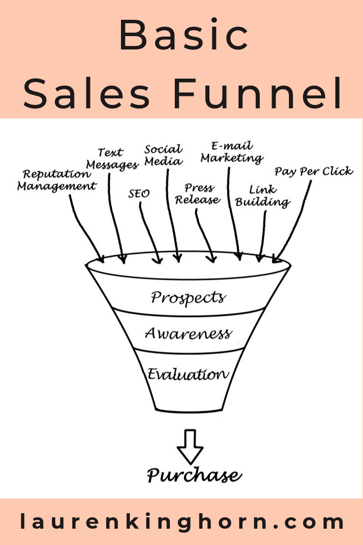 What's a Sales Funnel? A step-by-step process to lead your prospects to make a purchasing decision. Watch the video over at LaurenKinghorn.com #WhatsaSalesFunnel #DigitalMarketing #OnlineMarketing #ValueLadder