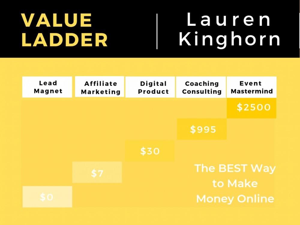 Value Ladder Best Way to Make Money Online